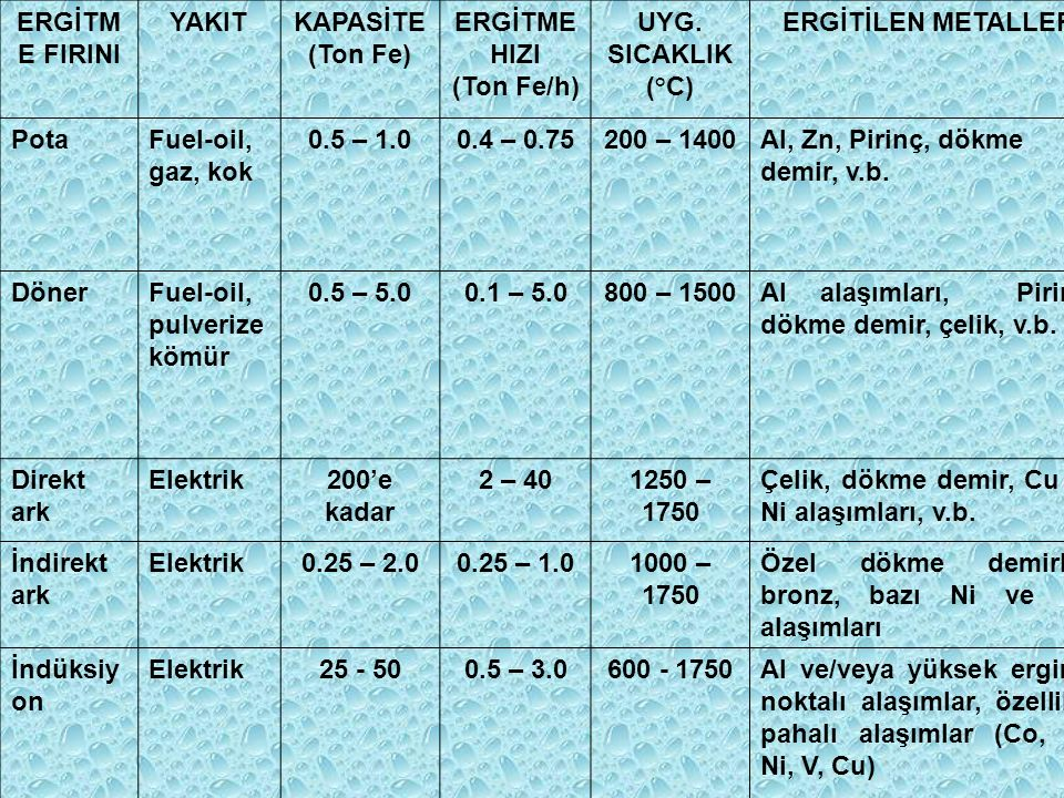 ERGİTM E FIRINI YAKITKAPASİTE (Ton Fe) ERGİTME HIZI (Ton Fe/h) UYG. SICAKLIK (°C) ERGİTİLEN METALLER PotaFuel-oil, gaz, kok 0.5 – 1.00.4 – 0.75200 – 1