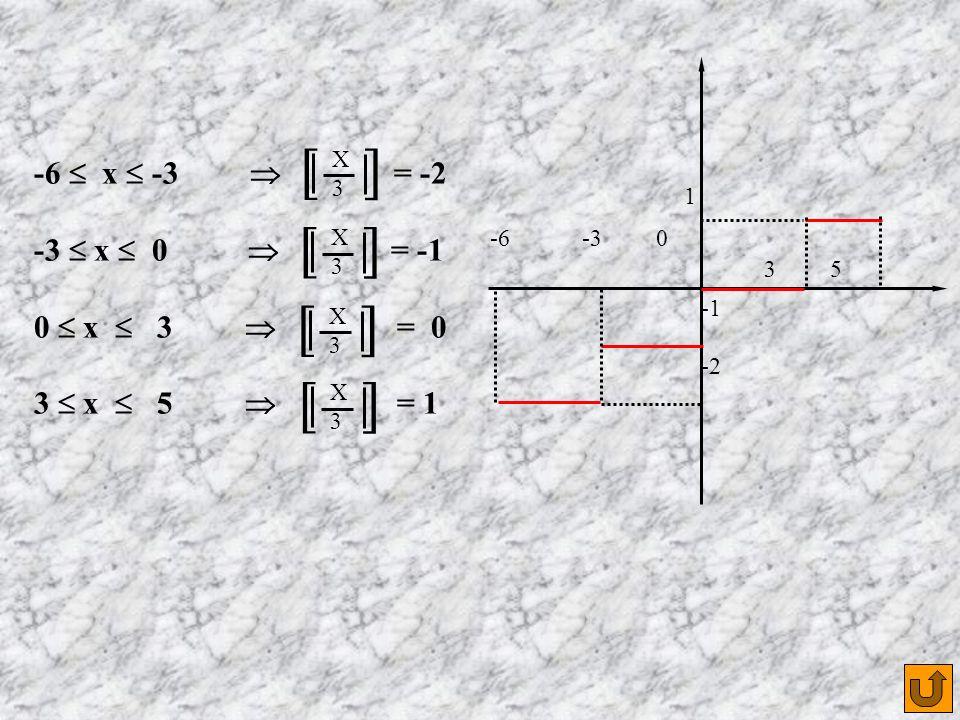-6 -3 0 3 5 -2 1 -6  x  -3  = -2 -3  x  0  = -1 0  x  3  = 0 3  x  5  = 1 [ ] X3X3 X3X3 X3X3 X3X3