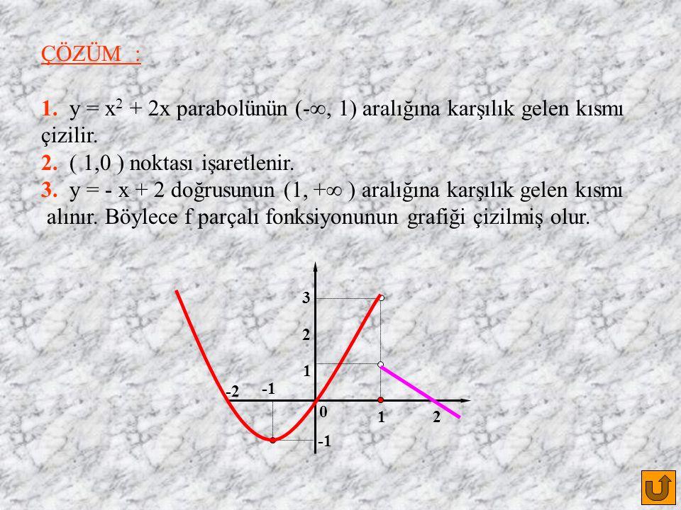 ÇÖZÜM : 1. y = x 2 + 2x parabolünün (- , 1) aralığına karşılık gelen kısmı çizilir.