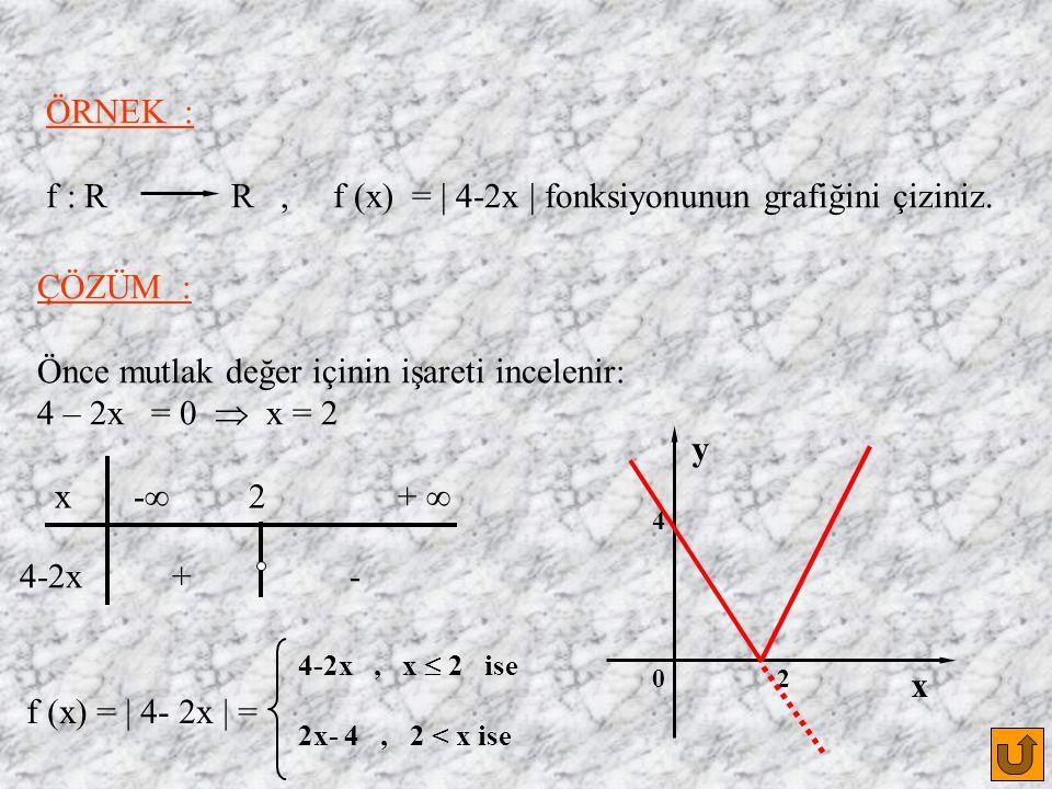 ÖRNEK : f : R R, f (x) = | 4-2x | fonksiyonunun grafiğini çiziniz.