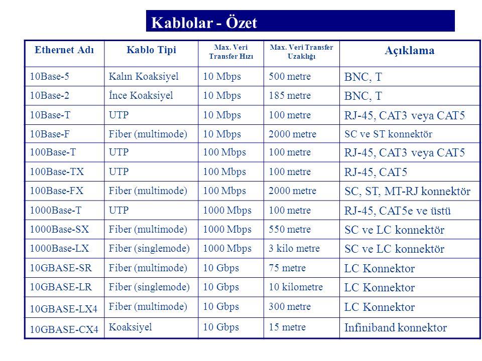 Kablolar - Özet Ethernet AdıKablo Tipi Max. Veri Transfer Hızı Max. Veri Transfer Uzaklığı Açıklama 10Base-5Kalın Koaksiyel10 Mbps500 metre BNC, T 10B
