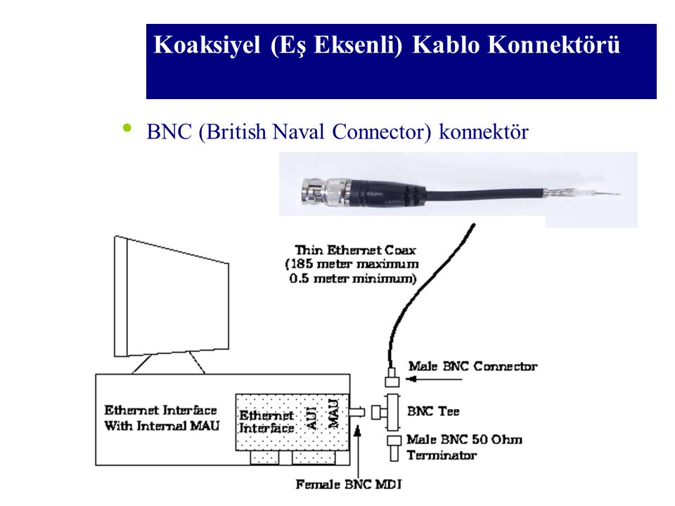 Koaksiyel (Eş Eksenli) Kablo Konnektörü Eşeksenli kablolar BNC konnektörleri ile sonlandırılır ve bilgisayar arkasındaki aktarım aygıta takılacak T- şeklindeki bağlayıcılara takılırlar.