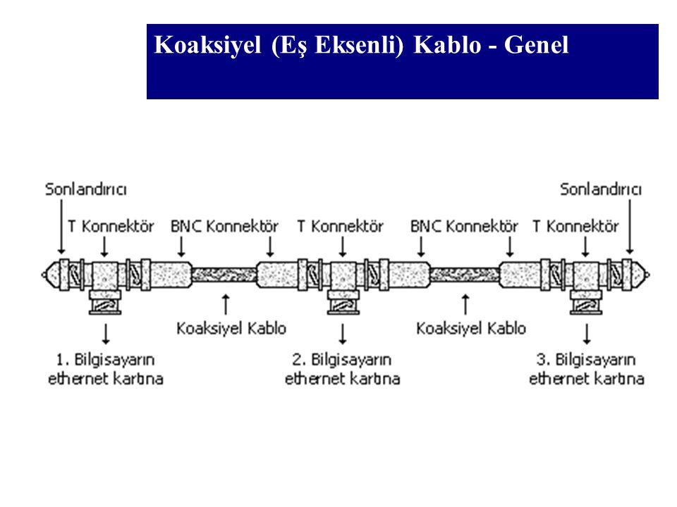 Kablolar - Özet Ethernet AdıKablo Tipi Max.Veri Transfer Hızı Max.