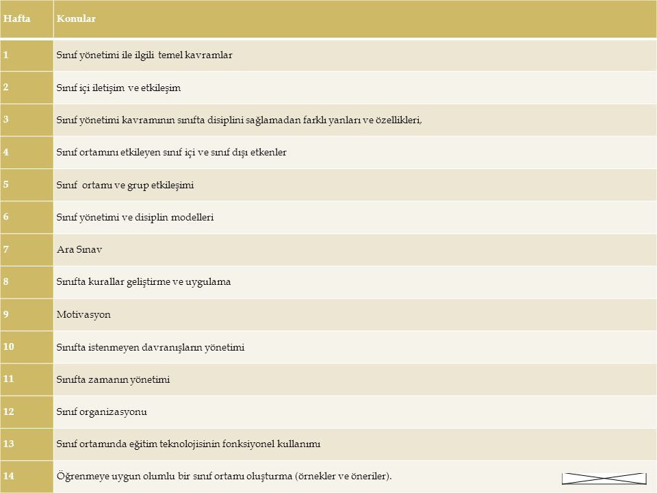  Sınıf ve özellikleri  Sınıf yönetimi  Sınıf yönetiminin boyutları  Sınıf yönertimini etkileyen değişkenler  Okul  Aile  Çevre  Etkili sınıf yönetimi 5