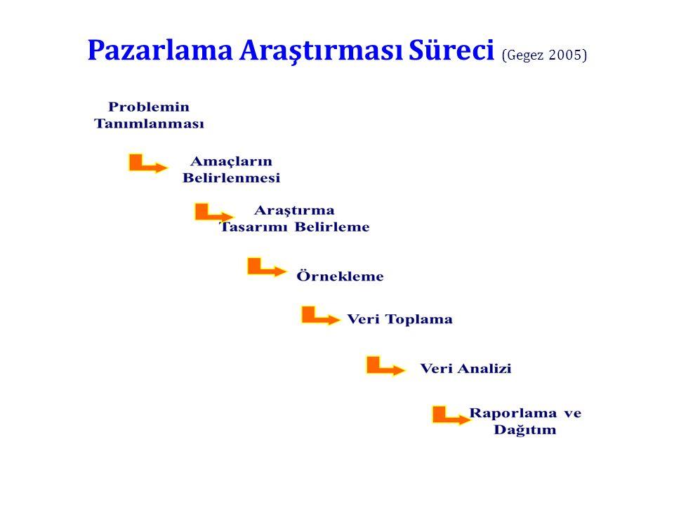 Pazarlama Araştırması Süreci (Gegez 2005)