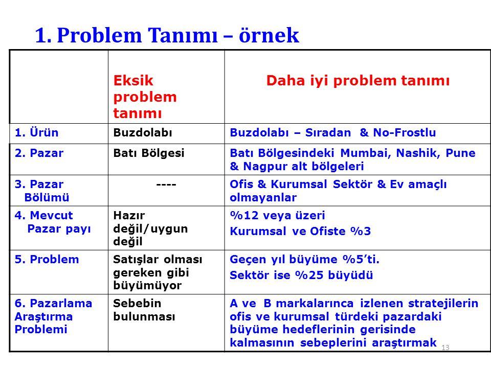 13 1. Problem Tanımı – örnek Eksik problem tanımı Daha iyi problem tanımı 1. ÜrünBuzdolabıBuzdolabı – Sıradan & No-Frostlu 2. PazarBatı BölgesiBatı Bö