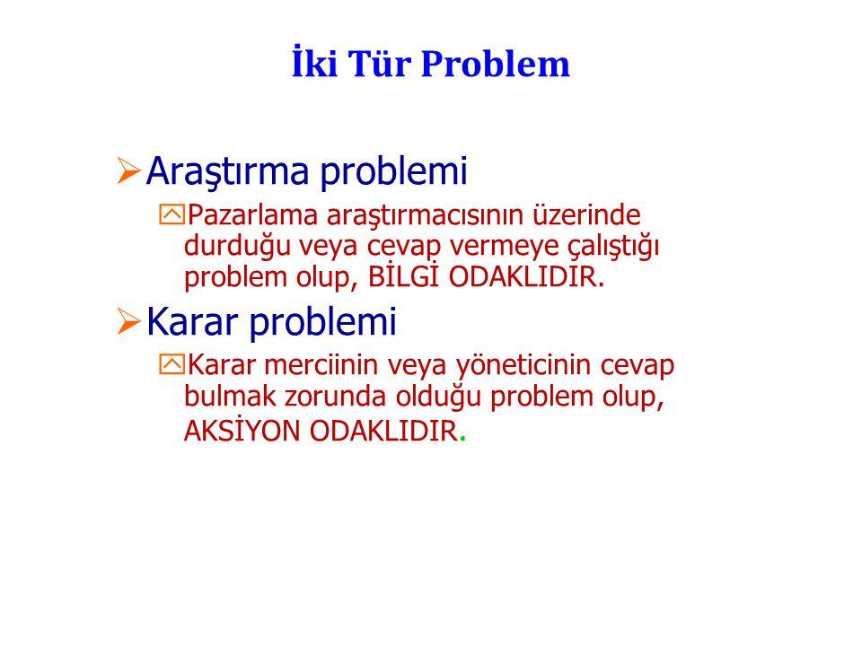 İki Tür Problem  Araştırma problemi yPazarlama araştırmacısının üzerinde durduğu veya cevap vermeye çalıştığı problem olup, BİLGİ ODAKLIDIR.  Karar