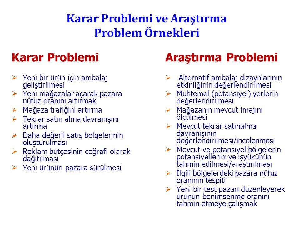 Karar Problemi ve Araştırma Problem Örnekleri Karar Problemi  Yeni bir ürün için ambalaj geliştirilmesi  Yeni mağazalar açarak pazara nüfuz oranını