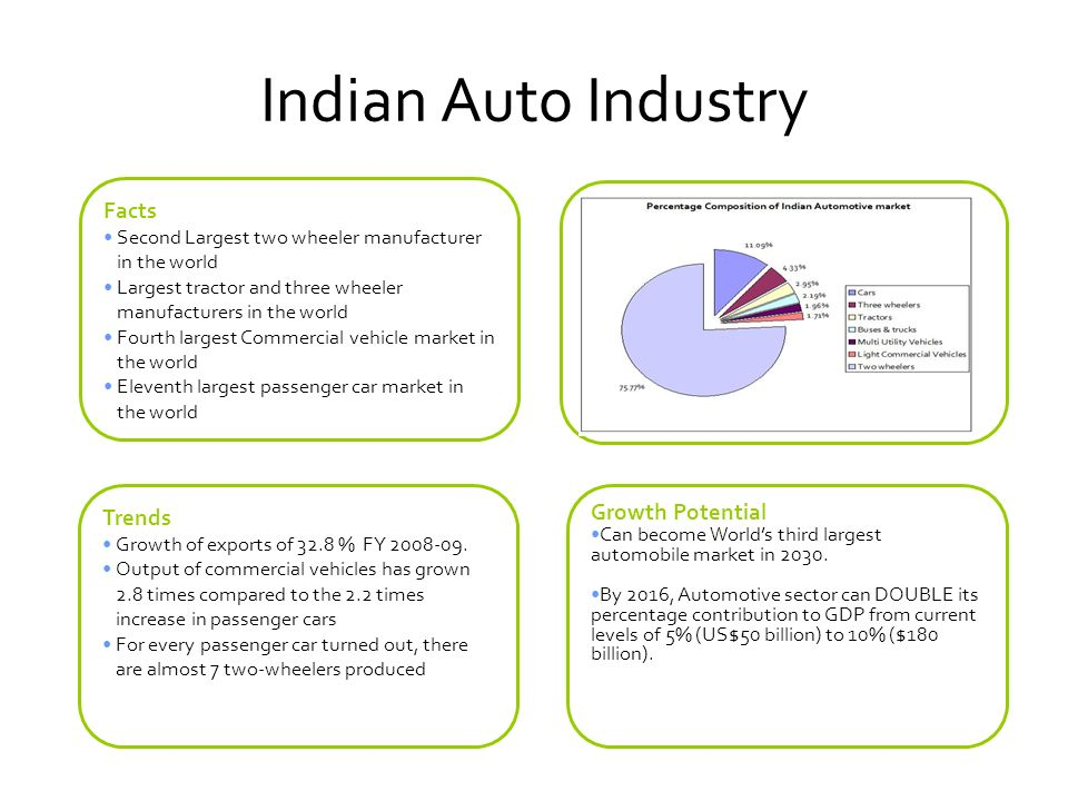 The Growth Journey Pre 19831983-19931993-2007 Era of globalisation and evolution of India as a global manufacturing hub Closed market Growth of market limited by supply Outdated models Players Hindustan Motors Premier Telco Ashok Leyland Mahindra & Mahindra Japanisation - GOI- Suzuki joint venture to form Maruti Udyog Joint ventures with companies in commercial vehicles and components Players Maruti Udyog Hindustan Motors Premier Telco Ashok Leyland Mahindra & Mahindra Delicensing of sector in 1993 Global major OEMs start assembly in India (Toyota, GM, Ford, Honda, Hyundai) Imports allowed from April 2001; alignment of duty on components and parts to ASEAN levels Implementation of VAT