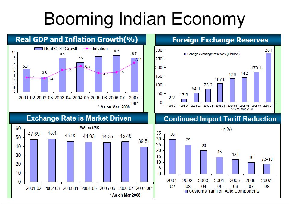 Booming Indian Economy