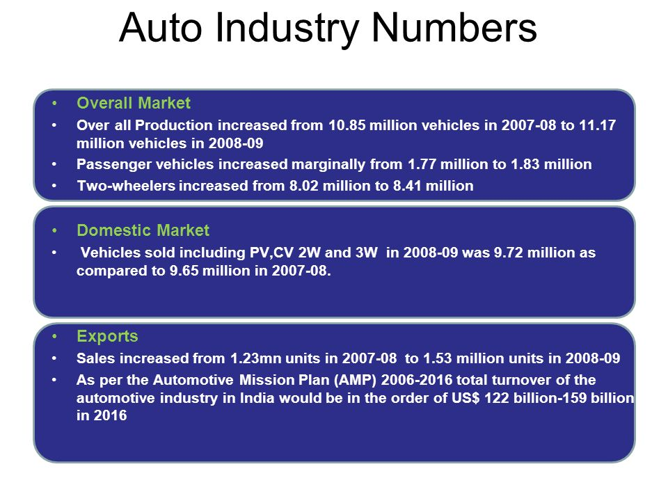 Category wise numbers Two Wheeler Passenger Vehicles Commercial Vehicles Three Wheeler Dominated by Motorcycles 80%, Scooters 14% Mopeds 6% Domestic - 7.25mn units.