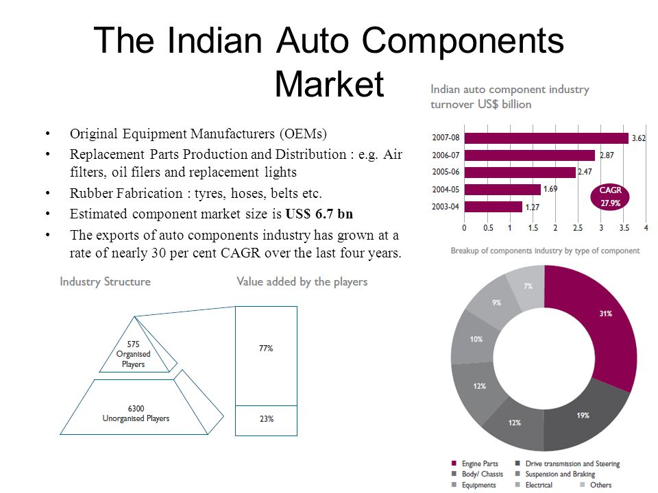 Second Hand Automobile Market Used car market demand : 1.4 million cars annually Market Structure : –Organized : 10% –Unorganized : 90% Vendor Based – 30% Direct Dealings – 70% Certified used car dealers in India are – Maruti TrueValue, Honda Auto Terrace, Ford Assured, Toyota U Trust, Hyundai Advantage, Mahindra and Mahindra's First Choice, General Motors - Chevrolet-OK Unorganized market lacks services like -warranties, OEM equipments, insurance and taxes Second hand market expected to grow at 12-15 per cent in the next five years to touch a robust 2.5 million units and a turnover of Rs 50 thousand crore Estimations are that 50 percent of the used cars sales will be brought under organized car market by 2013