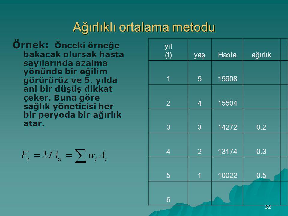 32 Ağırlıklı ortalama metodu Örnek: Önceki örneğe bakacak olursak hasta sayılarında azalma yönünde bir eğilim görürürüz ve 5.