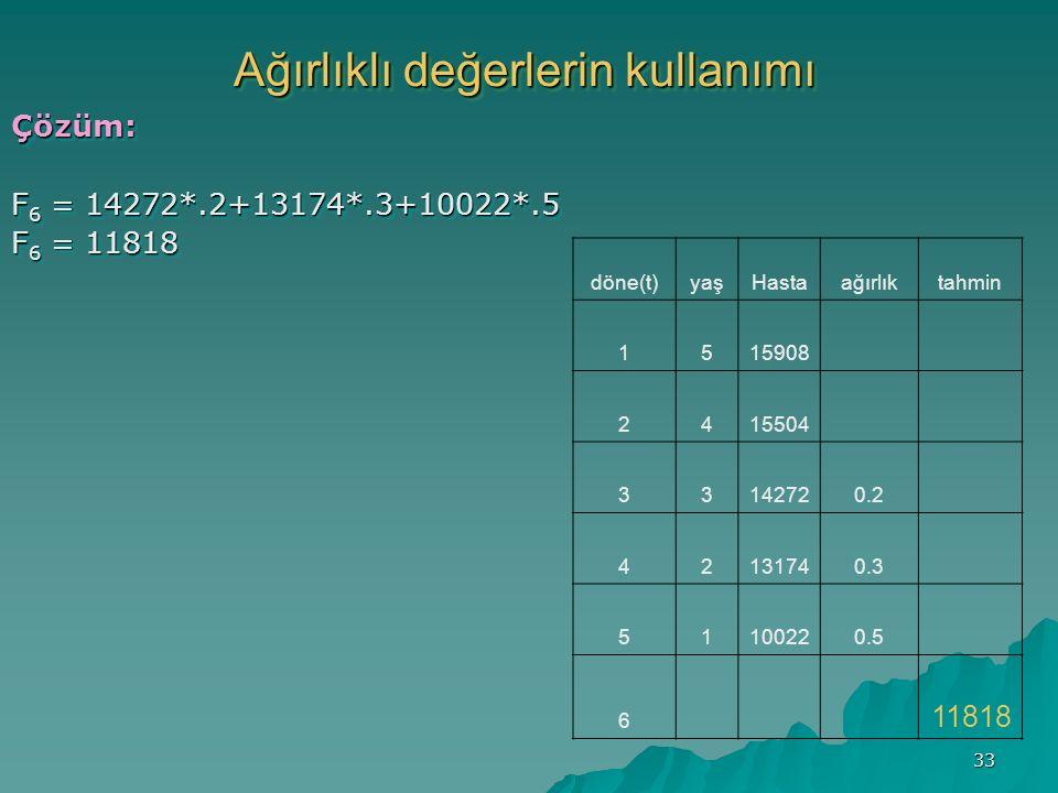 33 Ağırlıklı değerlerin kullanımı Çözüm: F 6 = 14272*.2+13174*.3+10022*.5 F 6 = 11818 Çözüm: F 6 = 14272*.2+13174*.3+10022*.5 F 6 = 11818 döne(t)yaşHastaağırlıktahmin 1515908 2415504 33142720.2 42131740.3 51100220.5 6 11818