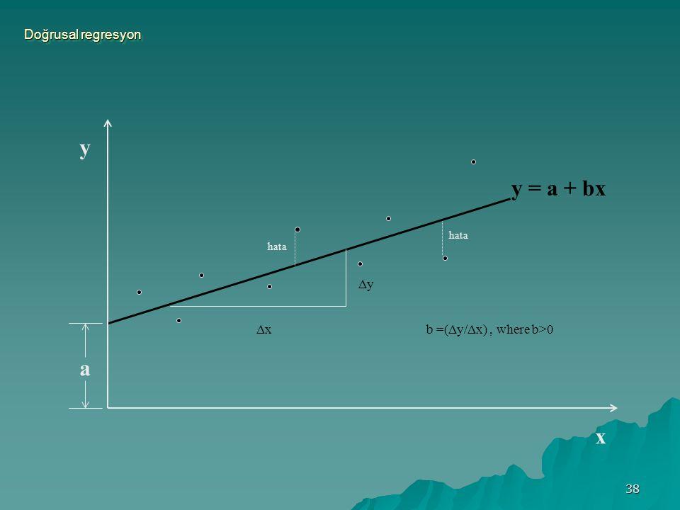 38 Doğrusal regresyon y x y = a + bx a hata ΔyΔy ΔxΔx b =(Δy/Δx), where b>0