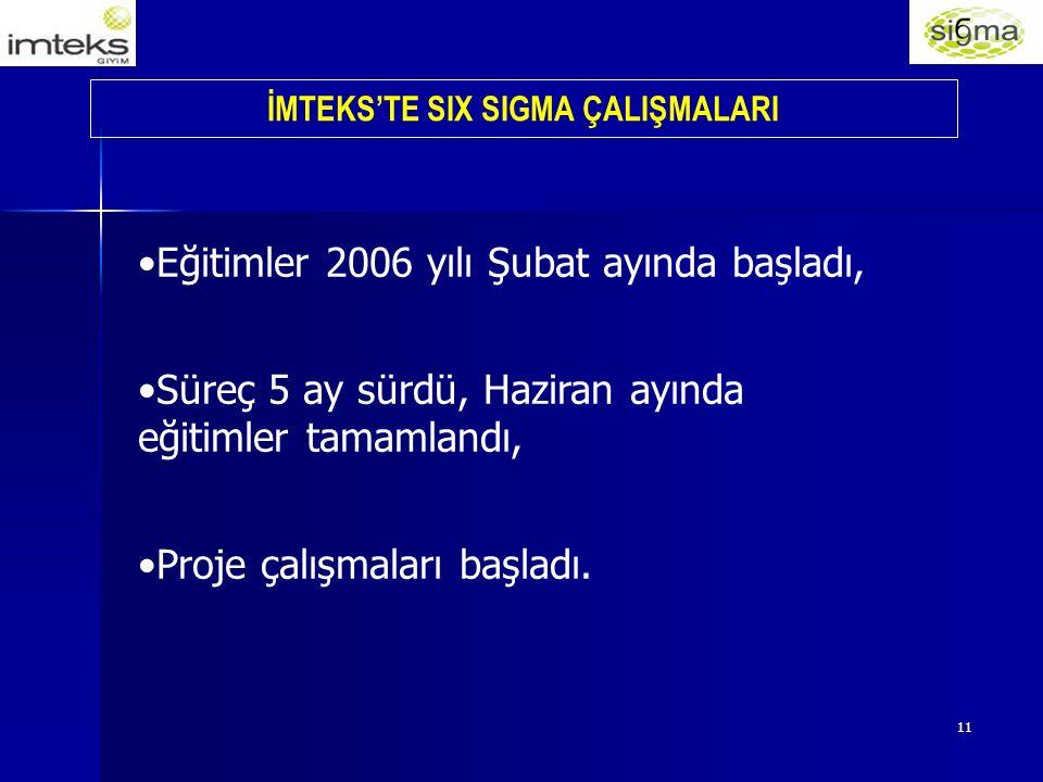 11 İMTEKS'TE SIX SIGMA ÇALIŞMALARI Eğitimler 2006 yılı Şubat ayında başladı, Süreç 5 ay sürdü, Haziran ayında eğitimler tamamlandı, Proje çalışmaları başladı.