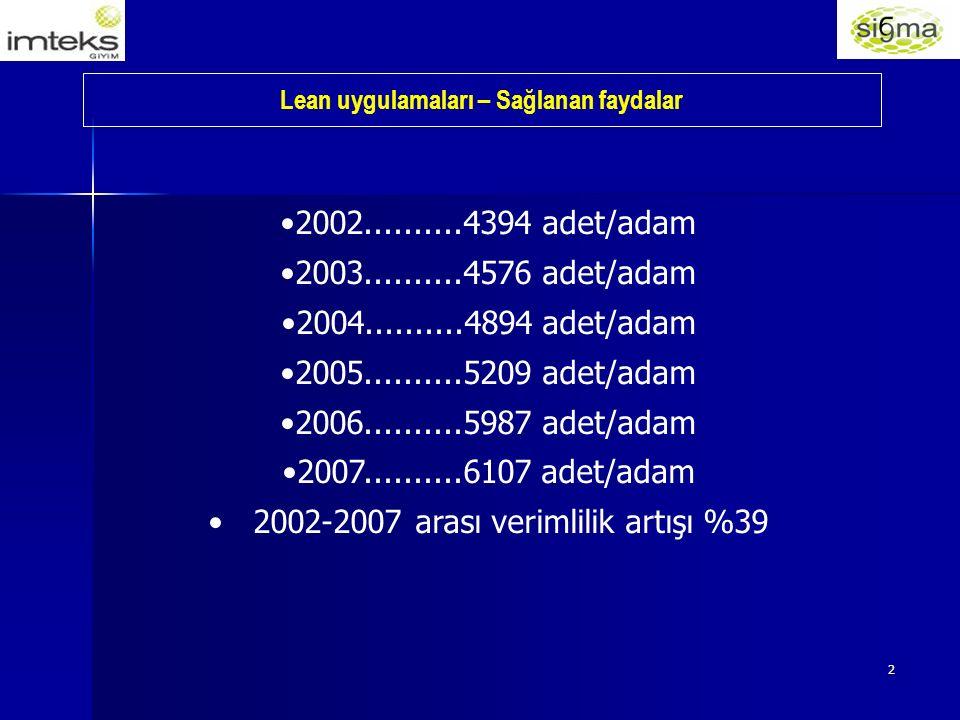 2 Lean uygulamaları – Sağlanan faydalar 2002..........4394 adet/adam 2003..........4576 adet/adam 2004..........4894 adet/adam 2005..........5209 adet/adam 2006..........5987 adet/adam 2007..........6107 adet/adam 2002-2007 arası verimlilik artışı %39