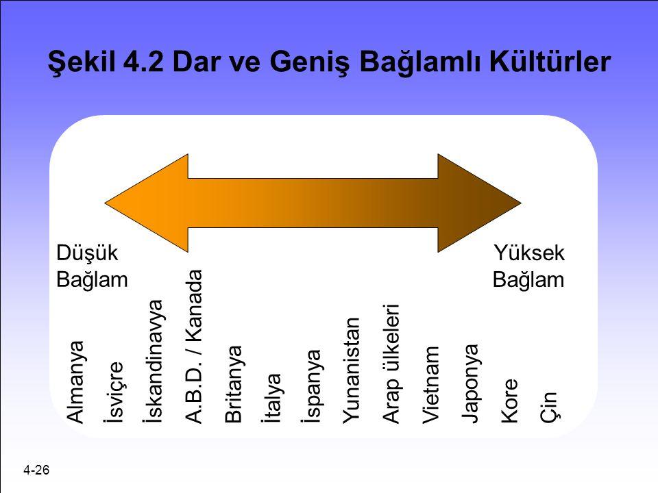 4-26 Şekil 4.2 Dar ve Geniş Bağlamlı Kültürler AlmanyaİsviçreİskandinavyaA.B.D.