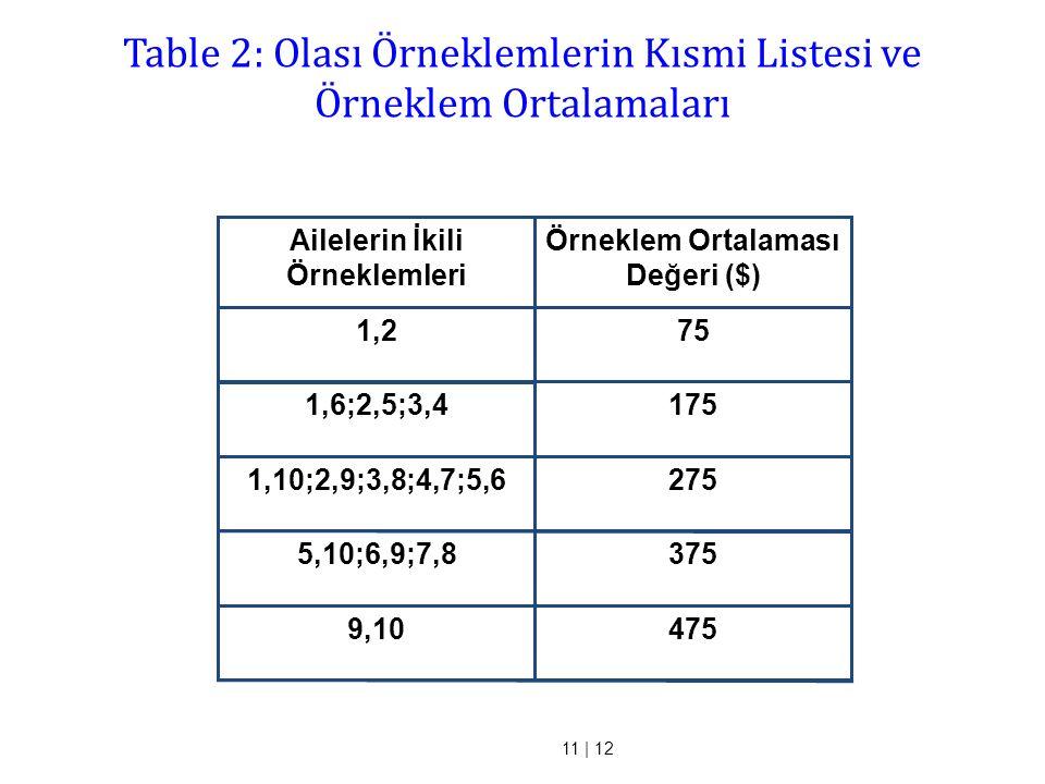 11 | 12 4759,10 3755,10;6,9;7,8 2751,10;2,9;3,8;4,7;5,6 1751,6;2,5;3,4 75 1,2 Örneklem Ortalaması Değeri ($) Ailelerin İkili Örneklemleri Table 2: Ola