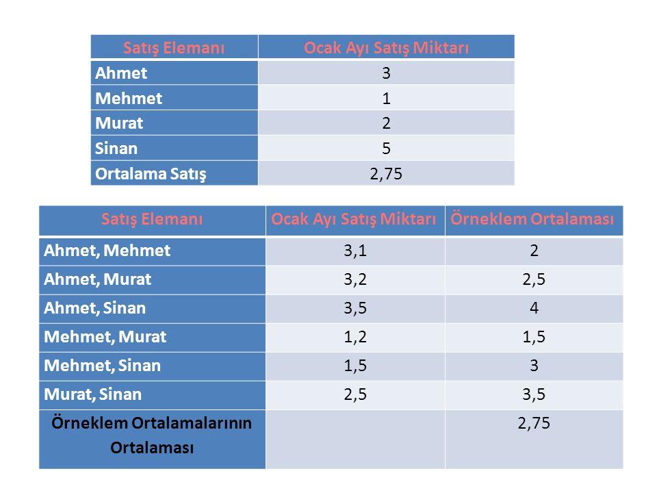 Satış ElemanıOcak Ayı Satış MiktarıÖrneklem Ortalaması Ahmet, Mehmet3,12 Ahmet, Murat3,22,5 Ahmet, Sinan3,54 Mehmet, Murat1,21,5 Mehmet, Sinan1,53 Mur