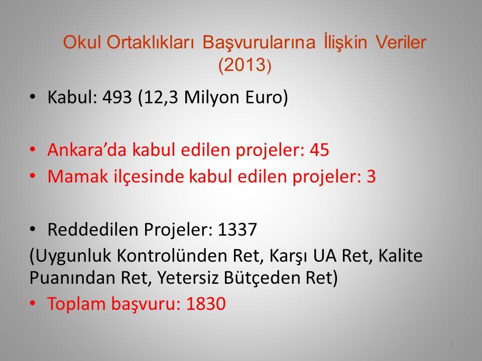 Okul Ortaklıkları Başvurularına İlişkin Veriler (2013 ) Kabul: 493 (12,3 Milyon Euro) Ankara'da kabul edilen projeler: 45 Mamak ilçesinde kabul edilen projeler: 3 Reddedilen Projeler: 1337 (Uygunluk Kontrolünden Ret, Karşı UA Ret, Kalite Puanından Ret, Yetersiz Bütçeden Ret) Toplam başvuru: 1830 7