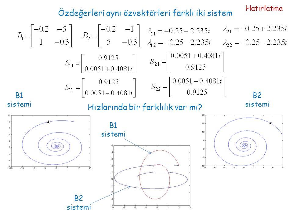 Özdeğerleri aynı özvektörleri farklı iki sistem Hızlarında bir farklılık var mı? B1 sistemi B2 sistemi B1 sistemi B2 sistemi Hatırlatma