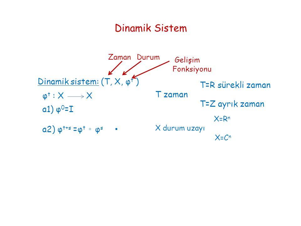 Dinamik Sistem Zaman Durum Gelişim Fonksiyonu Dinamik sistem: (T, X, φ t ) T=R sürekli zaman T=Z ayrık zaman X durum uzayı T zaman X=R n X=C n φ t : X