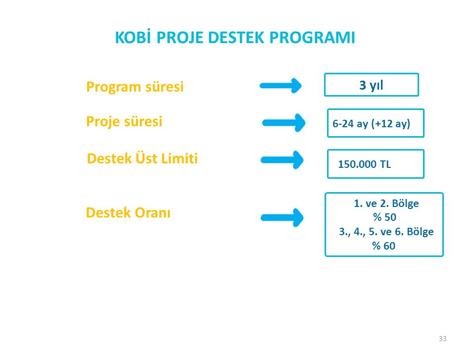 33 KOBİ PROJE DESTEK PROGRAMI Proje süresi 6-24 ay (+12 ay) Program süresi 3 yıl Destek Üst Limiti 150.000 TL Destek Oranı 1.