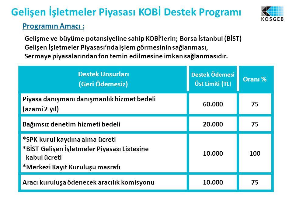 Gelişen İşletmeler Piyasası KOBİ Destek Programı Programın Amacı : Gelişme ve büyüme potansiyeline sahip KOBİ'lerin; Borsa İstanbul (BİST) Gelişen İşletmeler Piyasası'nda işlem görmesinin sağlanması, Sermaye piyasalarından fon temin edilmesine imkan sağlanmasıdır.