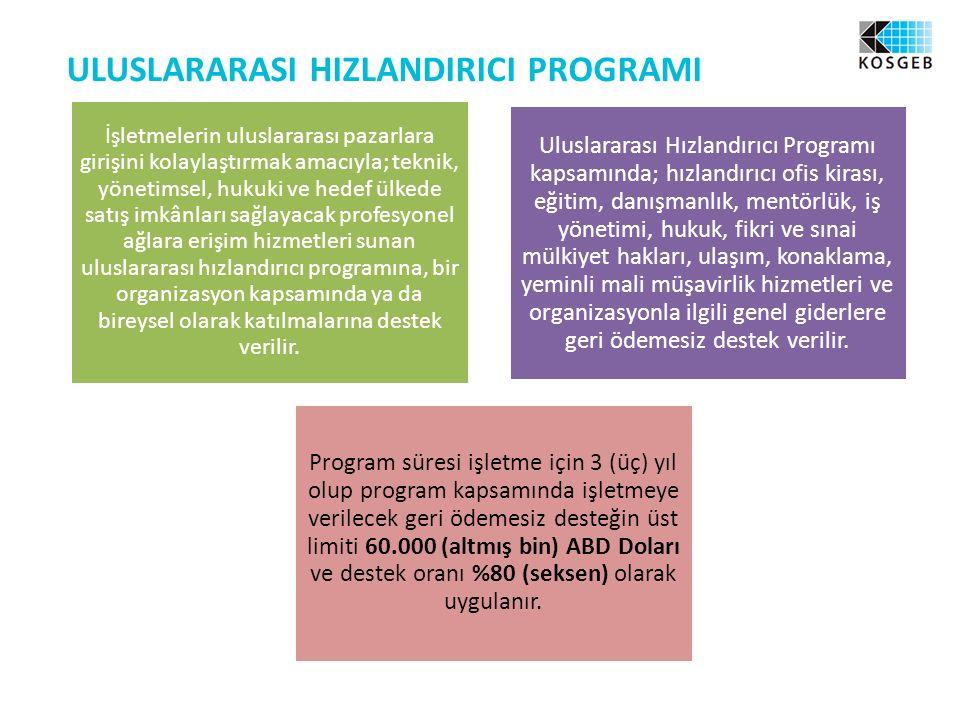 ULUSLARARASI HIZLANDIRICI PROGRAMI İşletmelerin uluslararası pazarlara girişini kolaylaştırmak amacıyla; teknik, yönetimsel, hukuki ve hedef ülkede satış imkânları sağlayacak profesyonel ağlara erişim hizmetleri sunan uluslararası hızlandırıcı programına, bir organizasyon kapsamında ya da bireysel olarak katılmalarına destek verilir.