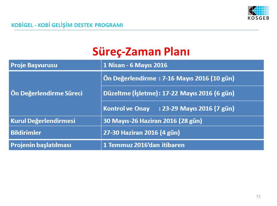 Süreç-Zaman Planı KOBİGEL - KOBİ GELİŞİM DESTEK PROGRAMI 73 Proje Başvurusu1 Nisan - 6 Mayıs 2016 Ön Değerlendirme Süreci Ön Değerlendirme: 7-16 Mayıs 2016 (10 gün) Düzeltme (İşletme): 17-22 Mayıs 2016 (6 gün) Kontrol ve Onay: 23-29 Mayıs 2016 (7 gün) Kurul Değerlendirmesi30 Mayıs-26 Haziran 2016 (28 gün) Bildirimler27-30 Haziran 2016 (4 gün) Projenin başlatılması1 Temmuz 2016'dan itibaren