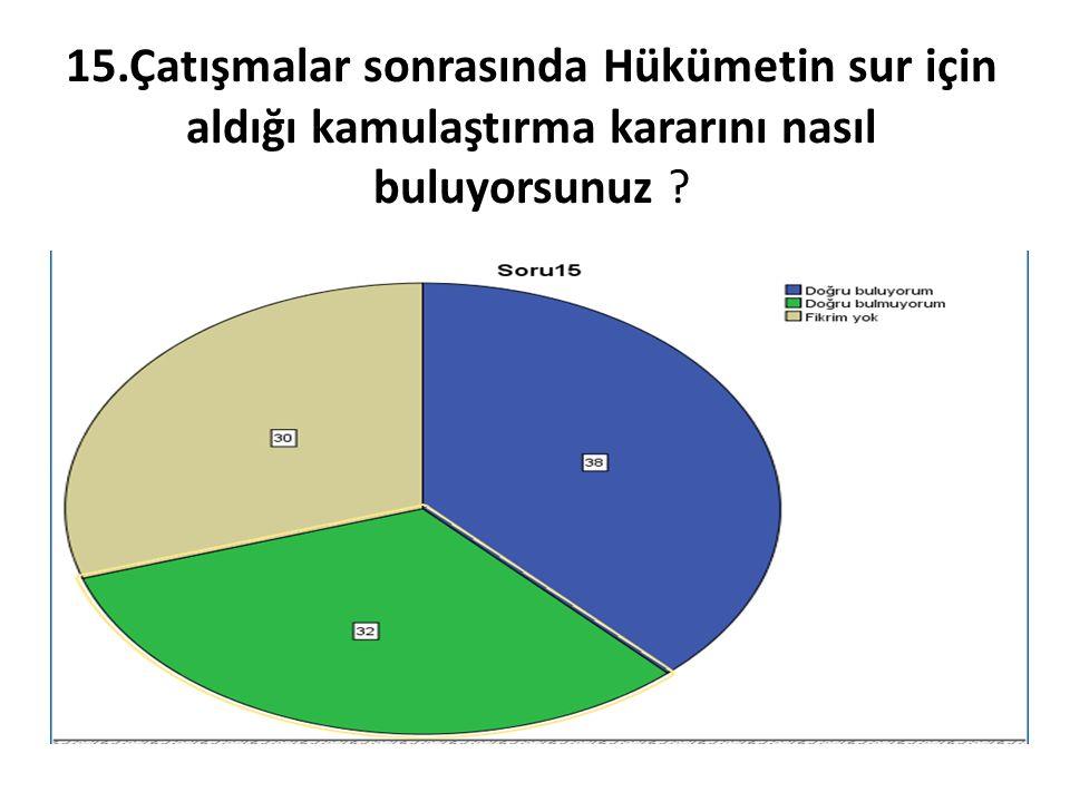 15.Çatışmalar sonrasında Hükümetin sur için aldığı kamulaştırma kararını nasıl buluyorsunuz ?