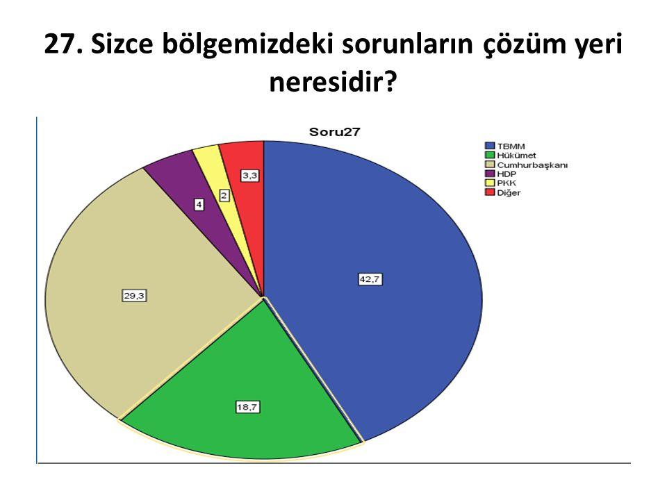 27. Sizce bölgemizdeki sorunların çözüm yeri neresidir?