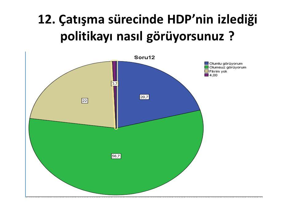 12. Çatışma sürecinde HDP'nin izlediği politikayı nasıl görüyorsunuz ?