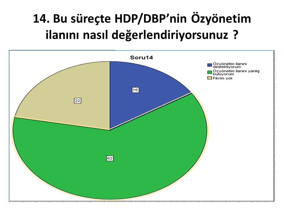14. Bu süreçte HDP/DBP'nin Özyönetim ilanını nasıl değerlendiriyorsunuz ?