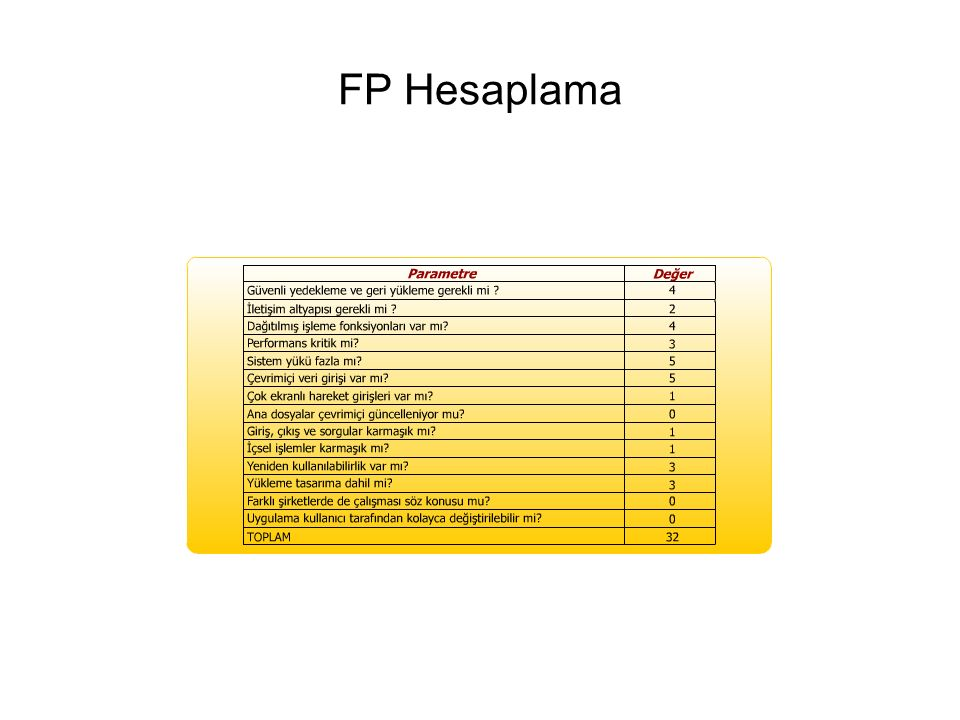 FP Hesaplama