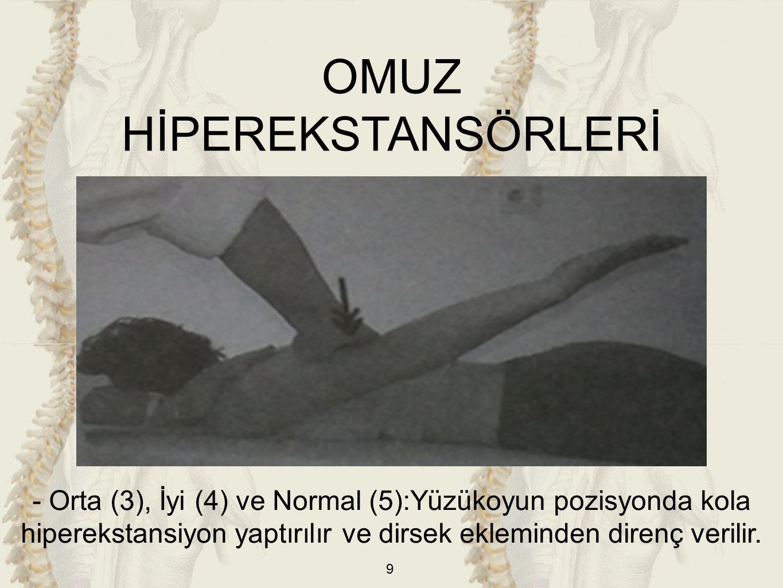 20 - Eser (1) ve Sıfır (0): Hareket açığa çıkmadığında M.teres majorun liflerine scapulanın aksillar kenarından palpe edilir.
