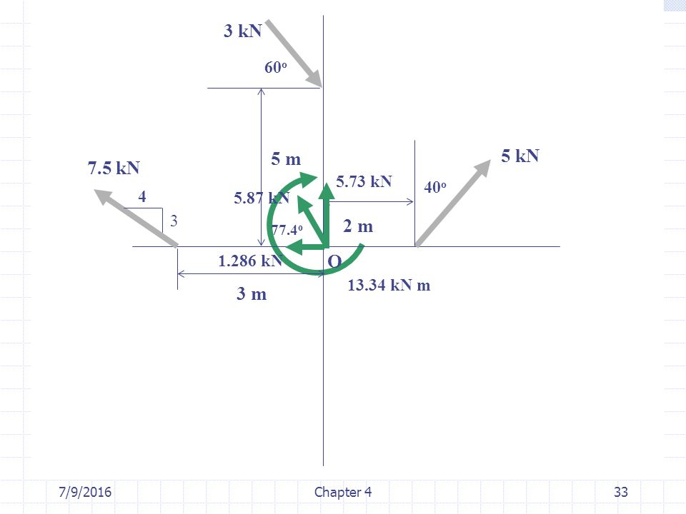 7/9/2016Chapter 433 3 4 40 o 60 o 3 kN 7.5 kN 5 kN 2 m 3 m 5 m O 5.87 kN 1.286 kN 5.73 kN 77.4 o 13.34 kN m