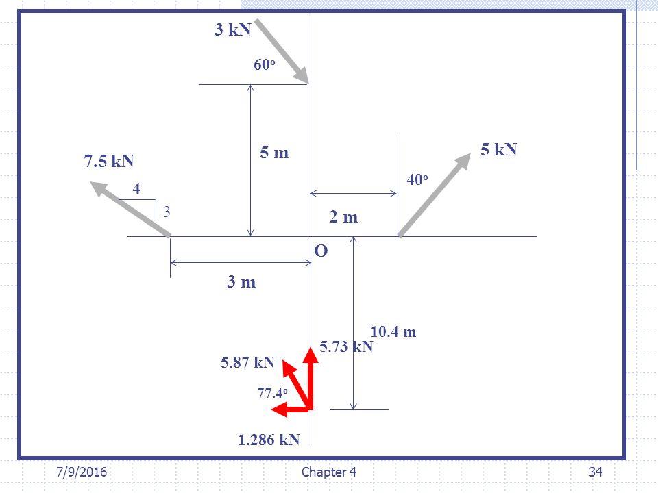 7/9/2016Chapter 434 3 4 40 o 60 o 3 kN 7.5 kN 5 kN 2 m 3 m 5 m O 10.4 m 5.87 kN 1.286 kN 5.73 kN 77.4 o