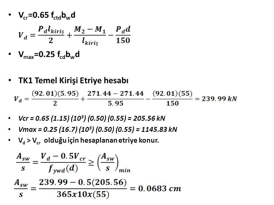V cr =0.65 f ctd b w d V max =0.25 f cd b w d TK1 Temel Kirişi Etriye hesabı Vcr = 0.65 (1.15) (10 3 ) (0.50) (0.55) = 205.56 kN Vmax = 0.25 (16.7) (10 3 ) (0.50) (0.55) = 1145.83 kN V d > V cr olduğu için hesaplanan etriye konur.