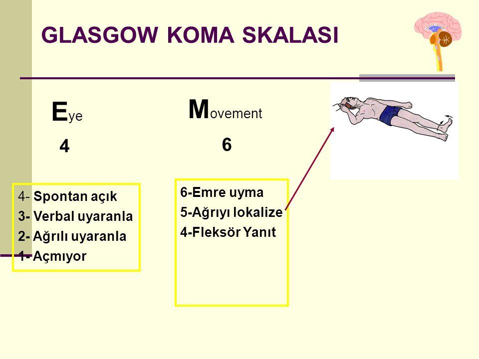 GLASGOW KOMA SKALASI E ye M ovement 4 6 4- Spontan açık 3- Verbal uyaranla 2- Ağrılı uyaranla 1- Açmıyor 6-Emre uyma 5-Ağrıyı lokalize 4-Fleksör Yanıt 3-Dekortike 2-Deserebe 1-Yanıt yok