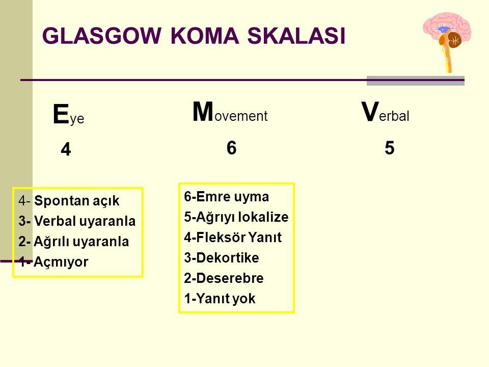 GLASGOW KOMA SKALASI E ye M ovement V erbal 4 65 4- Spontan açık 3- Verbal uyaranla 2- Ağrılı uyaranla 1- Açmıyor 6-Emre uyma 5-Ağrıyı lokalize 4-Fleksör Yanıt 3-Dekortike 2-Deserebre 1-Yanıt yok