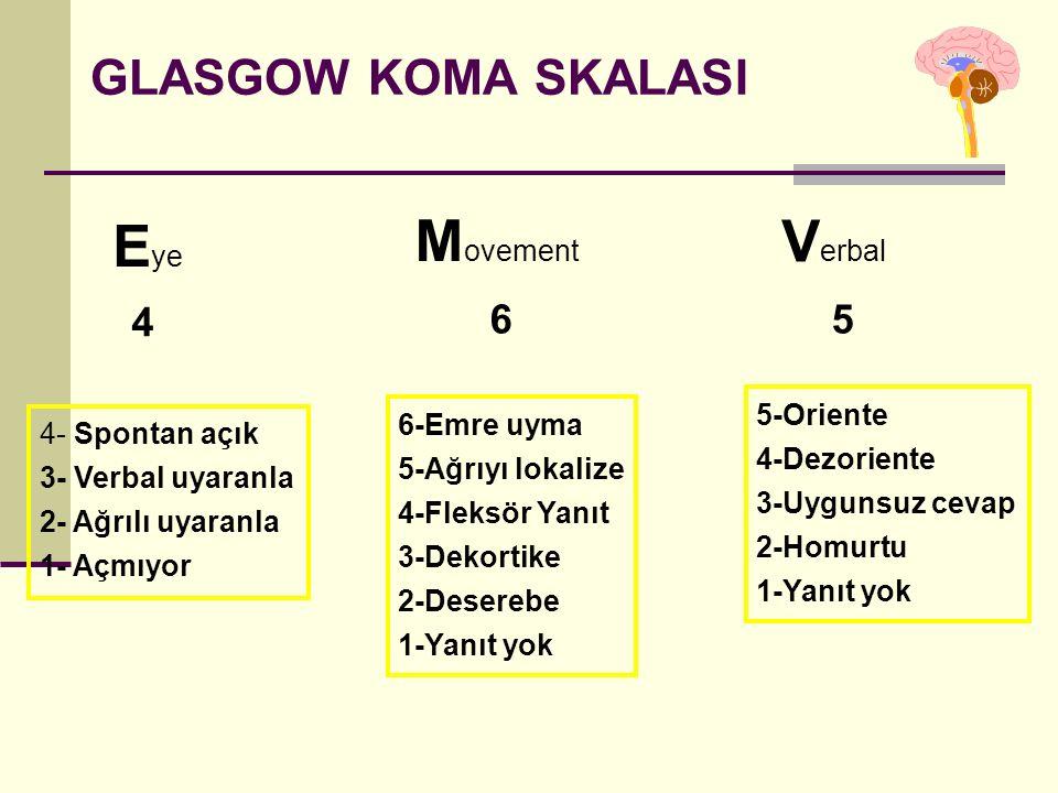 GLASGOW KOMA SKALASI E ye M ovement V erbal 4 65 4- Spontan açık 3- Verbal uyaranla 2- Ağrılı uyaranla 1- Açmıyor 6-Emre uyma 5-Ağrıyı lokalize 4-Fleksör Yanıt 3-Dekortike 2-Deserebe 1-Yanıt yok 5-Oriente 4-Dezoriente 3-Uygunsuz cevap 2-Homurtu 1-Yanıt yok