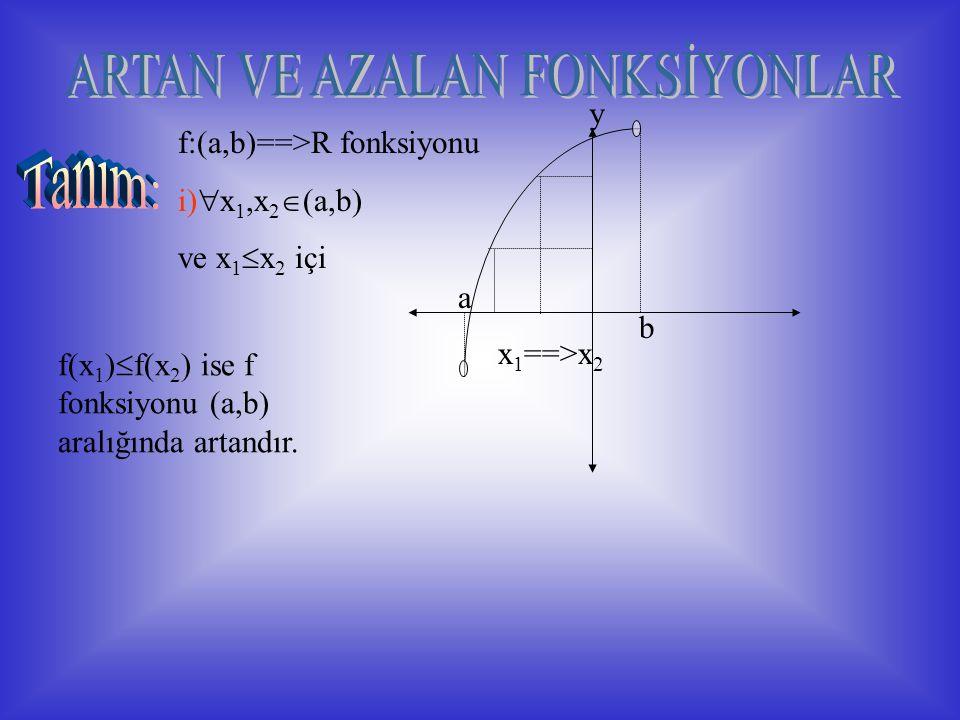 f:(a,b)==>R fonksiyonu i)  x 1,x 2  (a,b) ve x 1  x 2 içi f(x 1 )  f(x 2 ) ise f fonksiyonu (a,b) aralığında artandır.