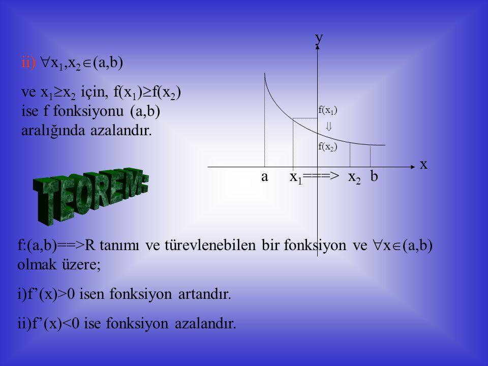a -22 3 4 b p q k l m ntu Mutlak max Yerel max Yerel min Mutlak min Yukarıda bir f(x) fonksiyonun (a,b) aralığında grafiği verilmiştir, -2 noktasını içine alan (p,q) açık aralığındaki bütün x ler için ; f(x)  f(-2)=5 ve aynı şekilde 3  (m.n) ve  x  (m,n) için; f(x)  f(3)=4 ise f(x) fonksiyonunun x=-2 ve x=3 apsisli noktaları yerel maksimum vardır ve bu maksimum noktalar A=(-2,5),C(3,4) noktalarıdır.
