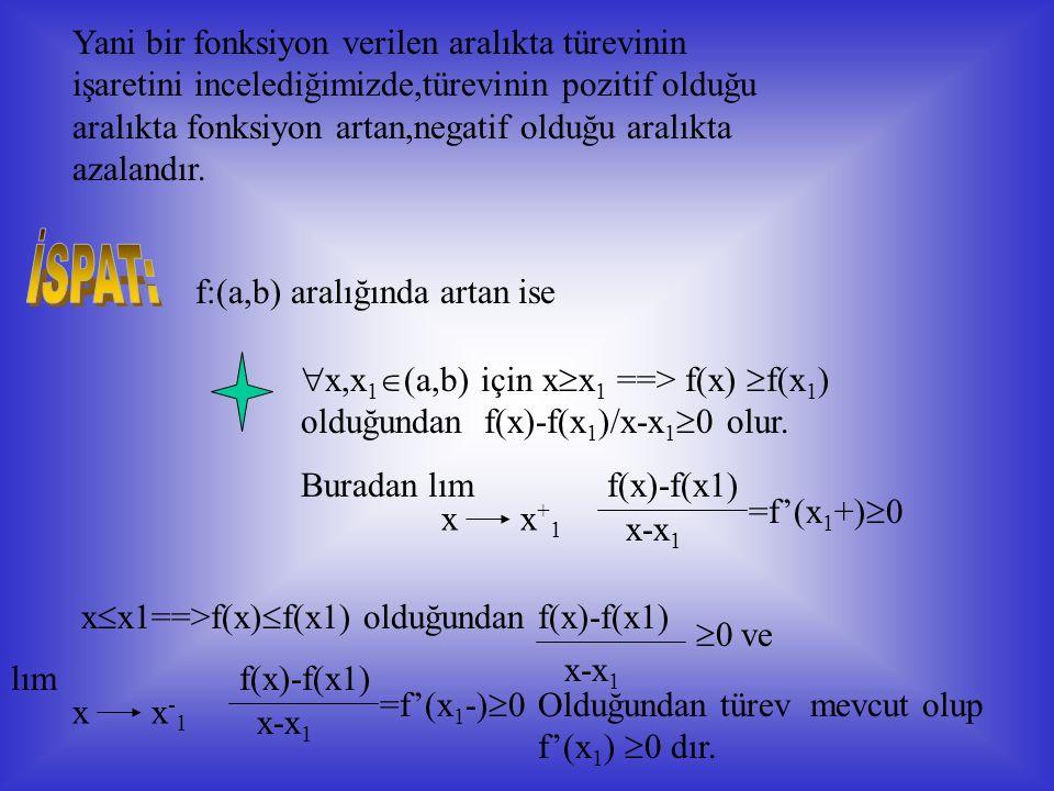 Bu teoremi başka bir şekilde açıklamak gerekirse i)gerçekten şekildeki f fonksiyonu (a,b) aralığında artan olup bu aralığı her noktasında çizilen teğetlerin ox ekseniyle yaptığı açılar dar açılardır.Dar açıların tanjantı pozitif olduğundan (a,b) aralığında her noktasındaki türevi de pozitiftir.