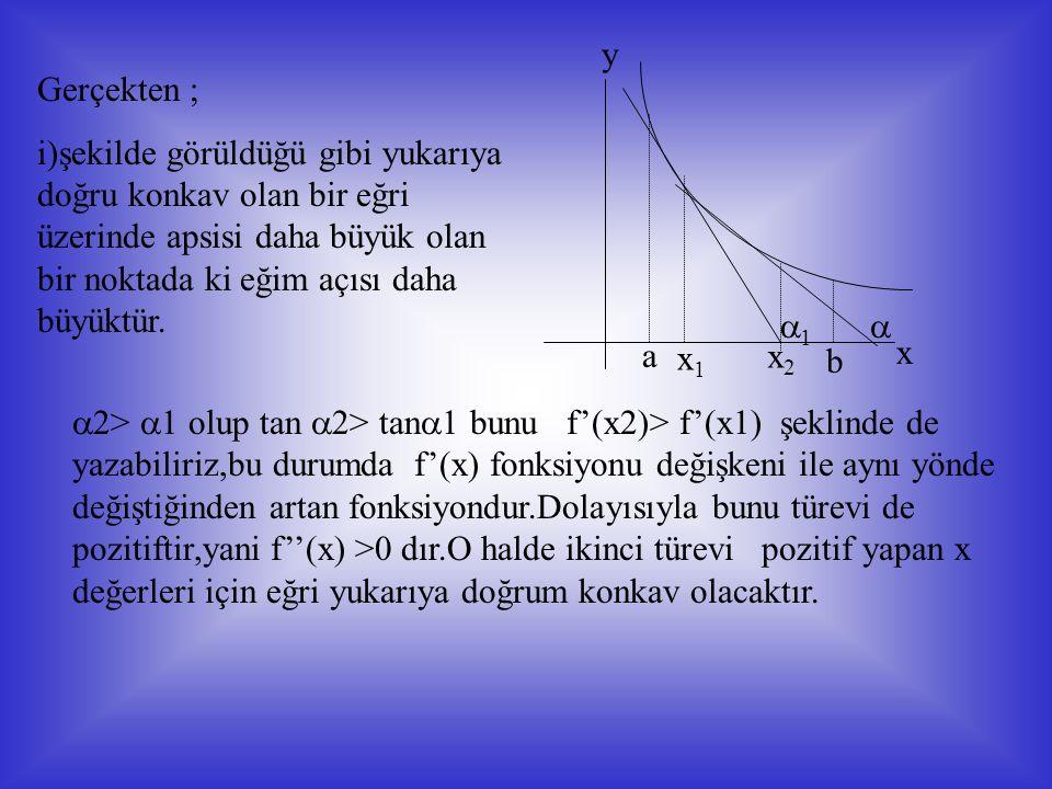 ax1x1 x2x2 b 0 22 11 x y ii)Şekilde görüldüğü gibi aşağıya doğru konkav olan bir eğri üzerinde apsisi daha büyük olan bir noktada ki eğim açısı daha küçüktür.