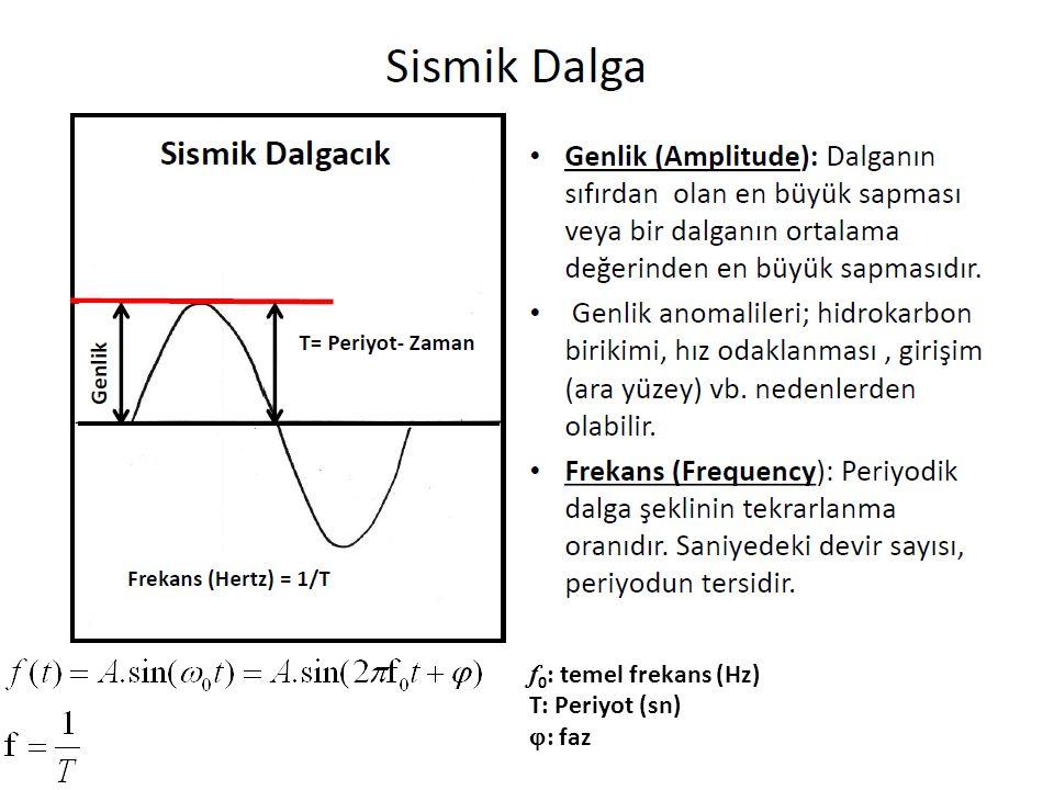 f 0 : temel frekans (Hz) T: Periyot (sn)  : faz