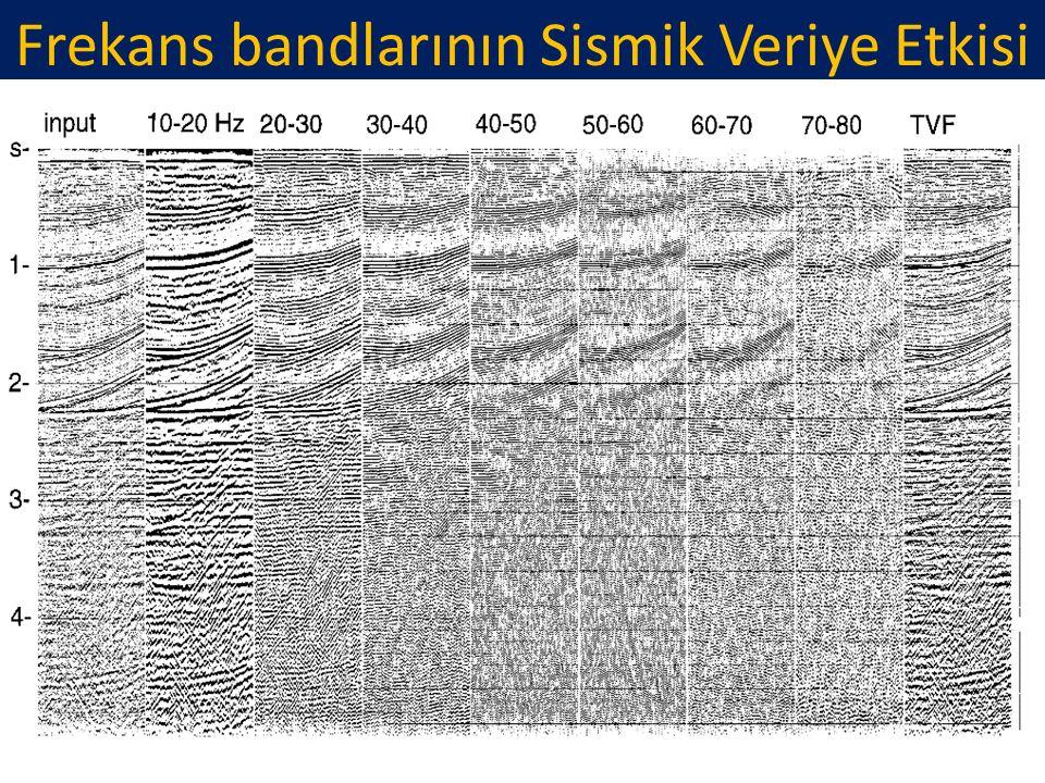 Frekans bandlarının Sismik Veriye Etkisi