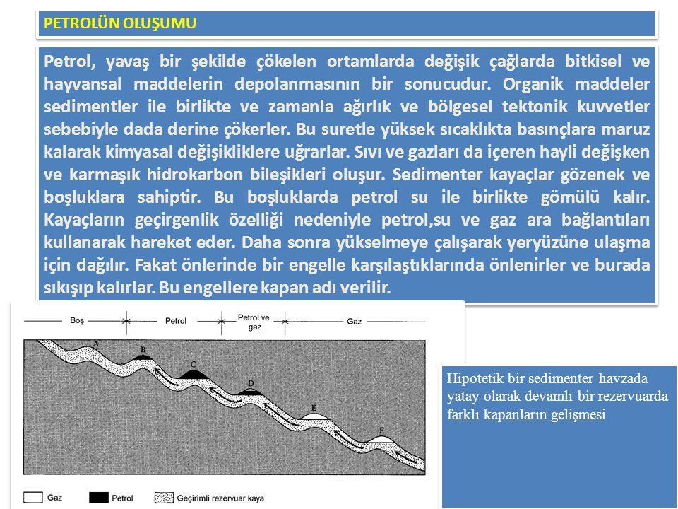 Petrol oluşturan kapanlar: a.Antiklinal b.Fay c.Pinchout (incelerek yok olma) d.Stratigrafik e.Tuz domu f.Reef tipi Petrol oluşturan kapanlar: a.Antiklinal b.Fay c.Pinchout (incelerek yok olma) d.Stratigrafik e.Tuz domu f.Reef tipi KAPAN ÇEŞİTLERİ